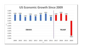 US Election GDP